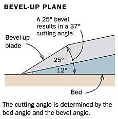 Handplane Bevel-Up Blade