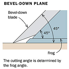 Handplane Bevel-Down Blade