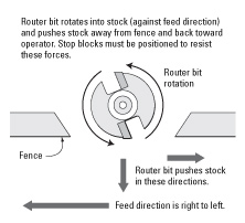 Cutting Direction