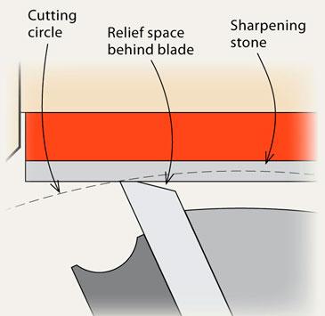 planer sharpening